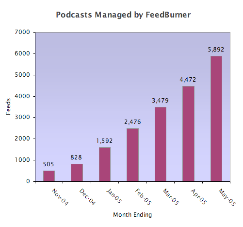 podcasts by month june.png